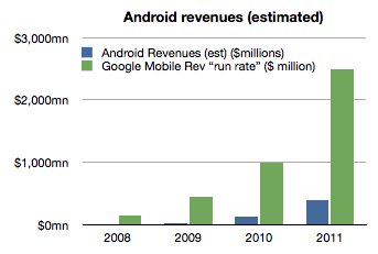 Android VS Overall Mobile Revenue for Google